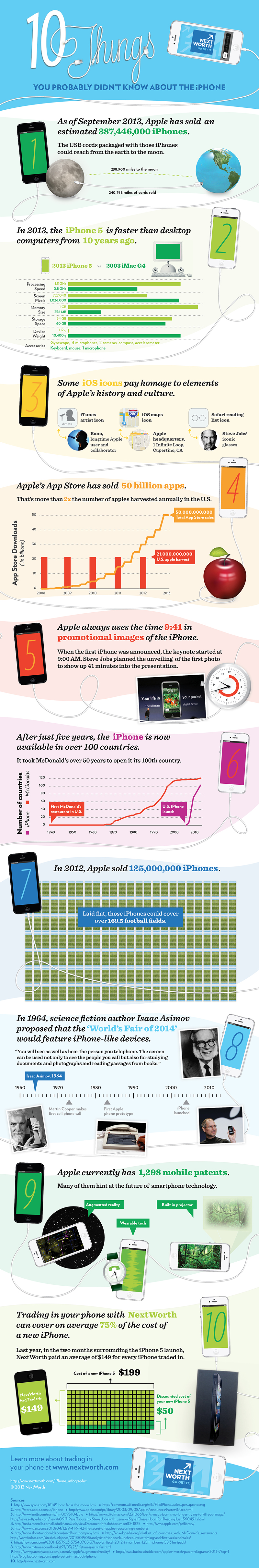 iPhone-Facts-Infographic-NextWorth