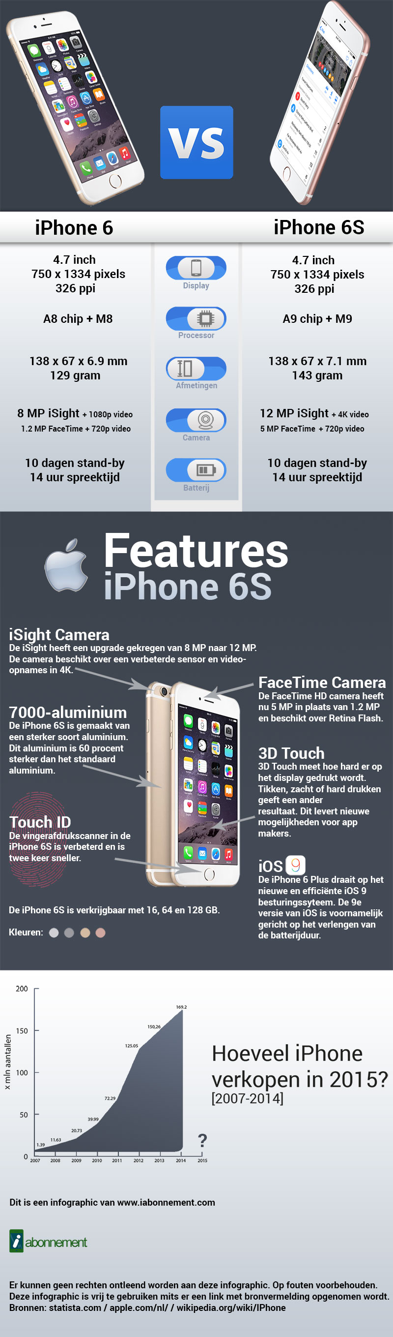 infographiciphone6s2